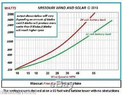 Freedom II PMG 12 volt permanent magnet alternator generator 4 wind turbine