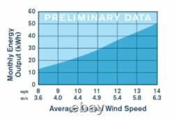 PRIMUS WINDPOWER 1-AR40-10-48 48 VOLT DC WIND TURBINE KIT withBUILT-IN REGULATOR