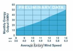 1-ar40-10-12 12 Volt DC Wind Turbine Kit Avec Régulateur Renforcement