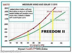Missouri Général Freedom II 24 Volt 2000 Watt Max 9 Lame Wind Turbine Generator
